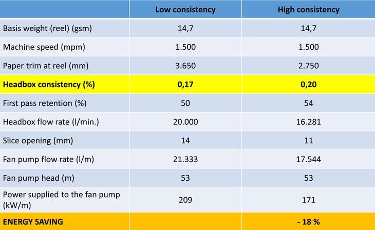 5 - Fan pump - Energy Saving