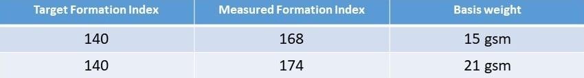 Headbox - Tabella indice formazione - ENG