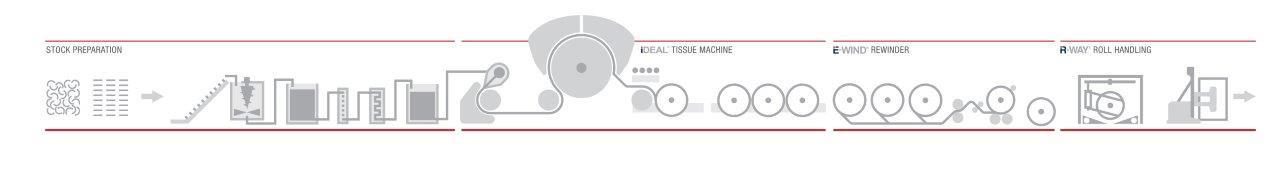 A.Celli Paper_Infografica Globale Linea Tissue_rev3